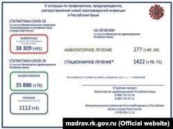 Информация о заболеваемости коронавирусом в Крыму с сайта российского министерства здравоохранения Крыма