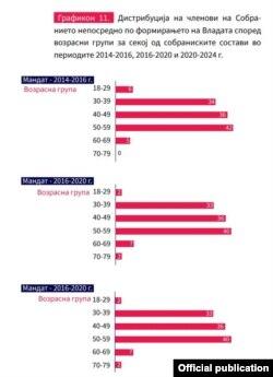"""Графикон од анализа """"Младинско политичко отсуство"""" на Фондацијата за демократија на Вестминстер"""