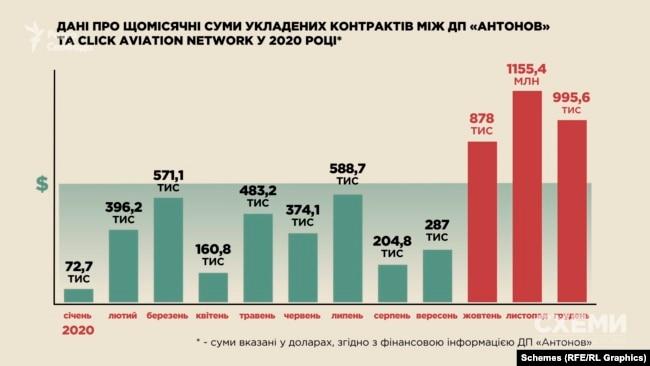 Зростання сумм контрактів між «Антоновим» та Click