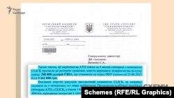 В «Укроборонпромі» підрахували, що загалом за чотири місяці 2021 року співпраця з компанією Click та ДП «Антонов» призвела до розтрати понад 200 тисяч доларів державних коштів