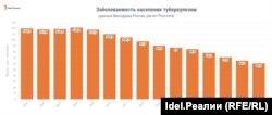 Заболеваемость населения туберкулезом в России