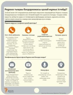 Kazakhstan Pegasus Infographics in Kazakh CN