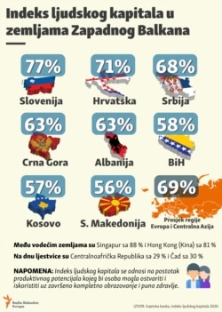 INDEX LJUDSKOG KAPITALA infografika