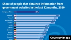 Eurostat study