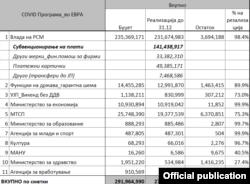 Табела со информации поврзана со економските мерки од ковид-19 програмата.
