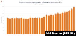 Как росло количество заражений в Башкортостане в июне