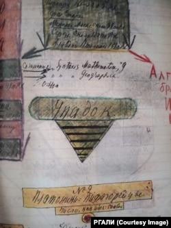 Одна из схем Андрея Белого.