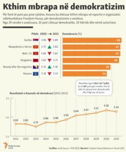 Kosovo: Infographics: Kosovo marks decrease on its democracy level
