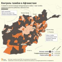 Rus taliban infographic -RUS