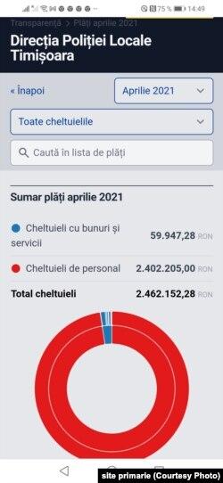 Cheltuielile Poliției Locale pe aprilie 2021 pe site-ul primăriei Timișoara