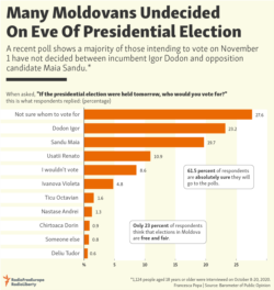 Infographic - Many Moldovans Undecided On Eve Of Presidential Election