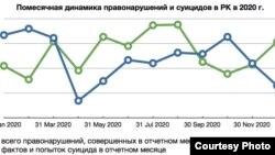 Помесячная динамика уголовных преступлений и суицидов в Казахстане в 2020 году. Таблица подготовлена профессором Европейского университета в Санкт-Петербурге Дмитрием Скугаревским.