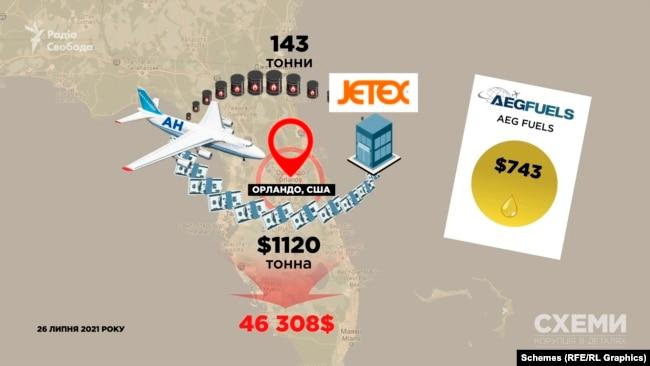 Якби «Антонов» закупив паливо напряму у AEG FUELS, державне підприємство могло зекономити понад 40 тисяч доларів або понад 1 мільйон гривень