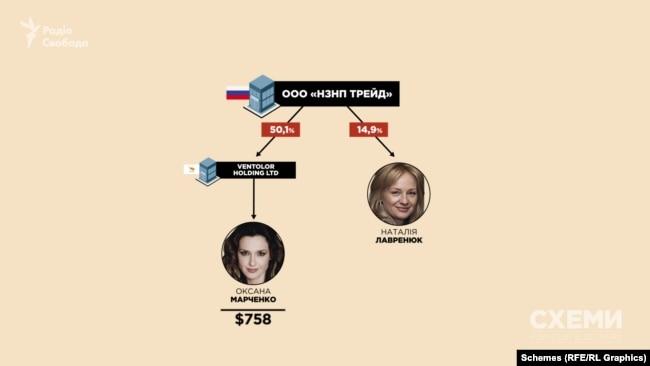 У 2016 році Ventolor Holding Ltd, якою володіє Оксана Марченко, стала власницею 50,1% в ООО «НЗНП Трейд», ця частка обійшлася їй в 758 доларів