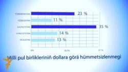 MA: Dollar gatnaşyklary