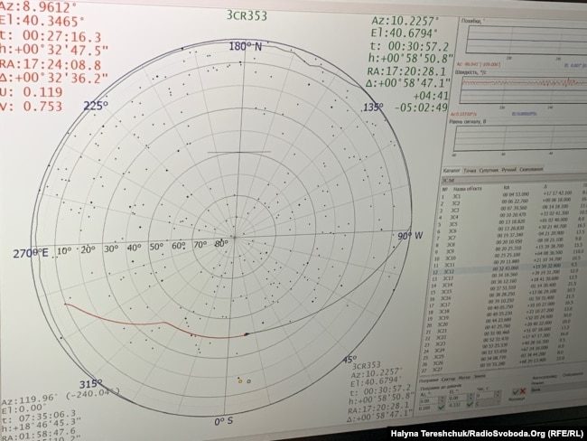 Огляд з телескопу РТ-32