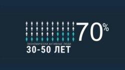 Роспотребнадзор: 70% инфицированных ВИЧ в 2018 году – экономически активные люди 30–50 лет