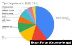 Alocările din PNDL, Expert Forum