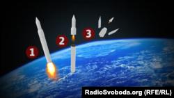 Для запуску «Авангарду» використовують модифікацію радянських ракет
