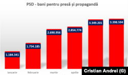 Sumele alocate de PSD pentru presă și propagandă în intervalul1 ianuarie - 30 iunie 2021. Sursa: date AEP.
