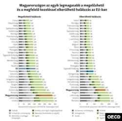 Forrás: State of Health in the EU, Magyarország, Egészségügyi országprofil 2019. A felhasznált adataik 2016-osak.
