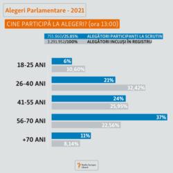 Moldova, Alegeri, grupe de vârstă, 11 iulie 2021
