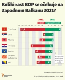 Infographic: GDP growth in the Western Balkans in 2021.