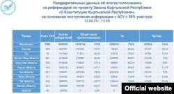 Предварительные итоги референдума 11 апреля, данные с сайта ЦИК.