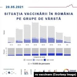 graficul vaccinării pe categorii de vârstă