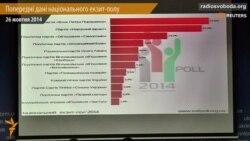 До Верховної Ради проходять 7 партій – дані екзит-полу (відео)