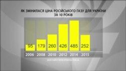 Як змінювалася ціна російського газу для України?