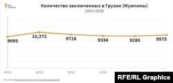 Согласно народному защитнику Грузии, по данным на апрель 2020 года, за решеткой находятся 9471 человека.