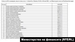 Списъкът е публикуван на сайта на министерството на финансите